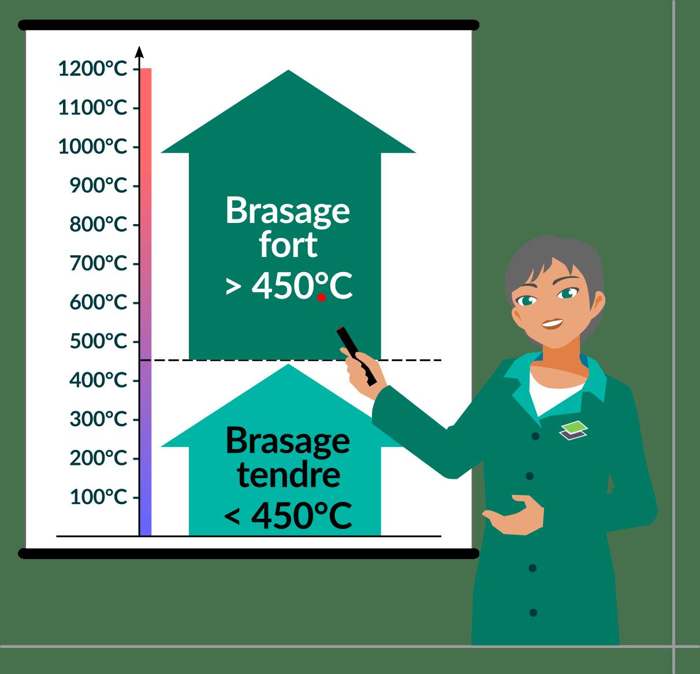 brazetec-differenceTemperature-120